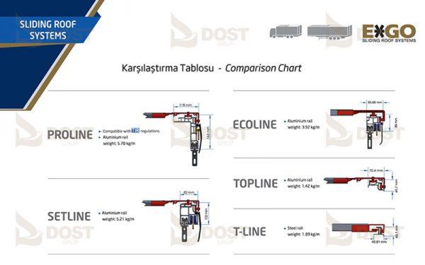 EXGO Kayar Çatı Sistemleri Karşılaştırma Tablosu